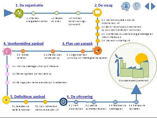 Project duurzaam bedrijventerrein