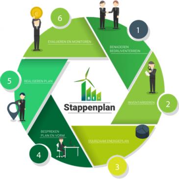 BE+: 250 Nederlandse bedrijventerreinen energiepositief
